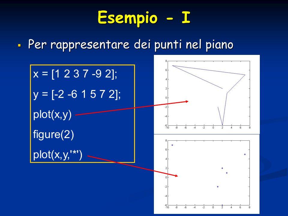 Esempio - I Per rappresentare dei punti nel piano x = [1 2 3 7 -9 2];
